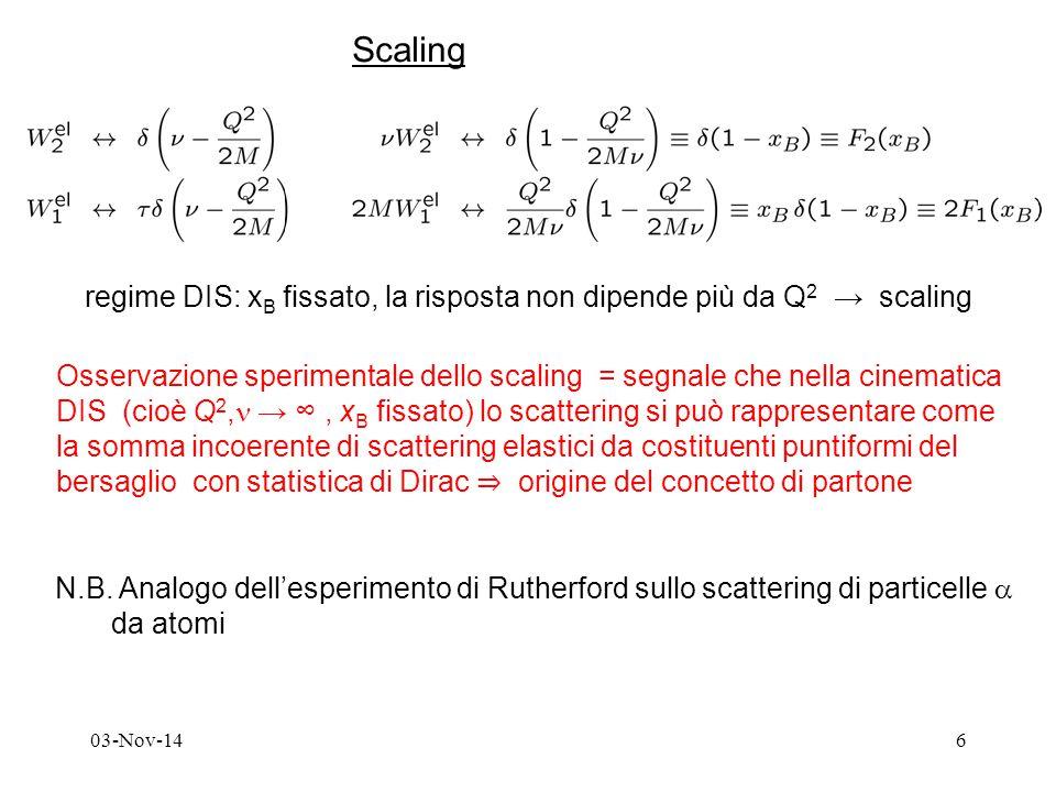 03-Nov-146 Scaling Osservazione sperimentale dello scaling = segnale che nella cinematica DIS (cioè Q 2, → ∞, x B fissato) lo scattering si può rappresentare come la somma incoerente di scattering elastici da costituenti puntiformi del bersaglio con statistica di Dirac ⇒ origine del concetto di partone N.B.