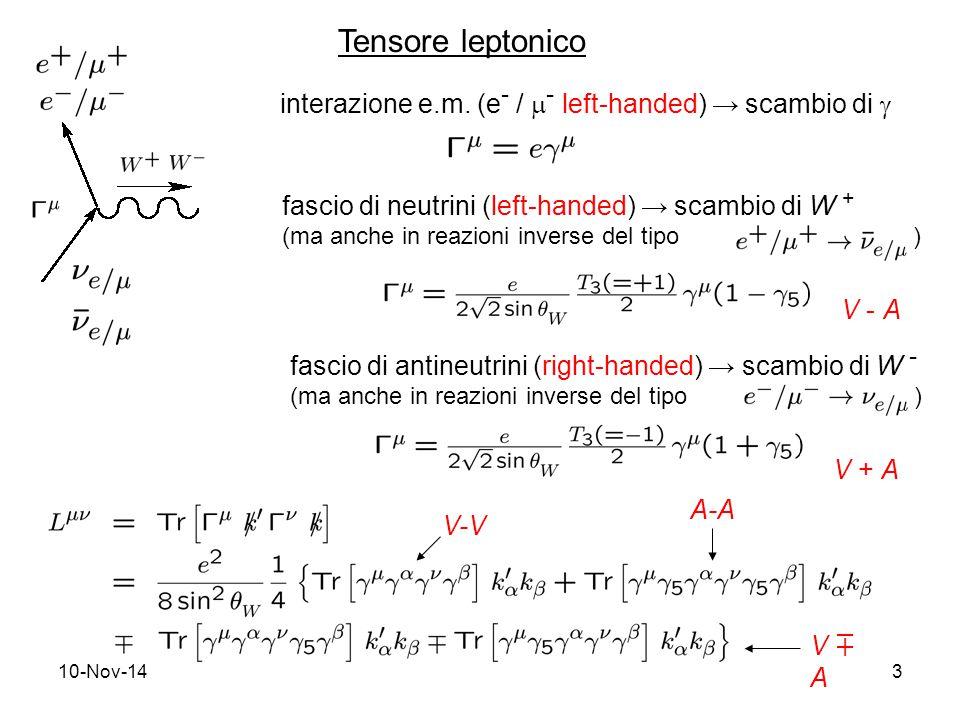 10-Nov-143 Tensore leptonico fascio di neutrini (left-handed) → scambio di W + (ma anche in reazioni inverse del tipo ) V - A fascio di antineutrini (right-handed) → scambio di W - (ma anche in reazioni inverse del tipo ) V + A interazione e.m.