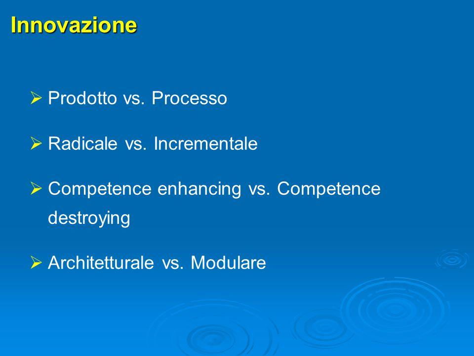 Forme di Innovazione 1/4 Innovazione di Prodotto Incorporate all'interno di beni o servizi realizzati da un'impresa (es.