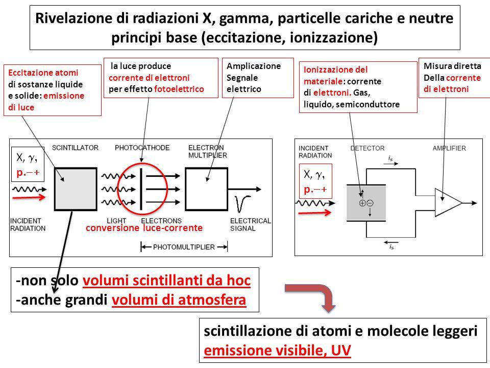 La funzione di uno scintillatore è duplice:  Emettere luce (luminescenza)  Trasmetterla al rivelatore di fotoni (e.g.