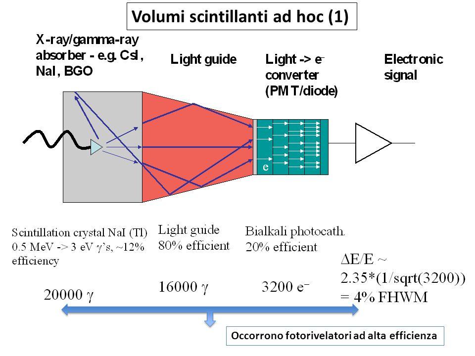 Occorrono fotorivelatori ad alta efficienza Volumi scintillanti ad hoc (1)