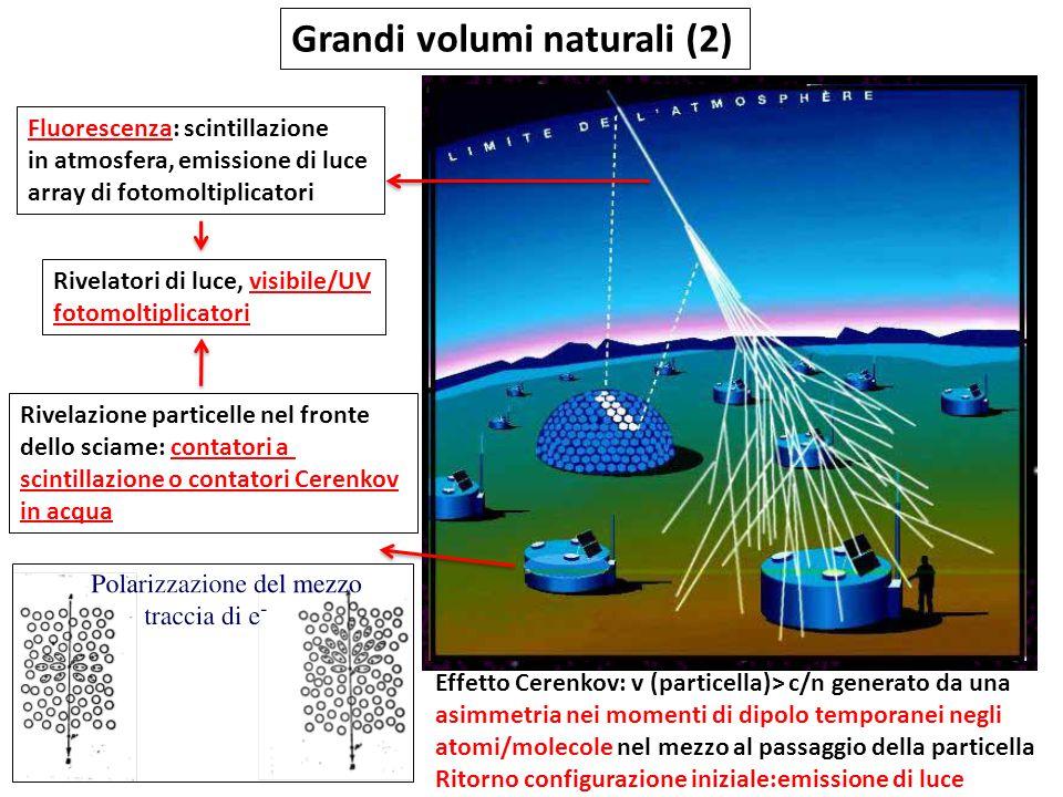 Grandi volumi naturali (2) Fluorescenza: scintillazione in atmosfera, emissione di luce array di fotomoltiplicatori Rivelazione particelle nel fronte dello sciame: contatori a scintillazione o contatori Cerenkov in acqua Rivelatori di luce, visibile/UV fotomoltiplicatori Effetto Cerenkov: v (particella)> c/n generato da una asimmetria nei momenti di dipolo temporanei negli atomi/molecole nel mezzo al passaggio della particella Ritorno configurazione iniziale:emissione di luce