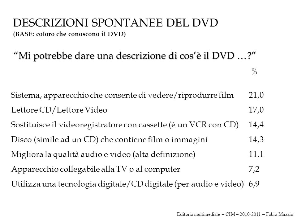 DESCRIZIONI SPONTANEE DEL DVD (BASE: coloro che conoscono il DVD) % Sistema, apparecchio che consente di vedere/riprodurre film21,0 Lettore CD/Lettore Video17,0 Sostituisce il videoregistratore con cassette (è un VCR con CD)14,4 Disco (simile ad un CD) che contiene film o immagini14,3 Migliora la qualità audio e video (alta definizione)11,1 Apparecchio collegabile alla TV o al computer7,2 Utilizza una tecnologia digitale/CD digitale (per audio e video)6,9 Mi potrebbe dare una descrizione di cos'è il DVD … Editoria multimediale – CIM – 2010-2011 – Fabio Muzzio