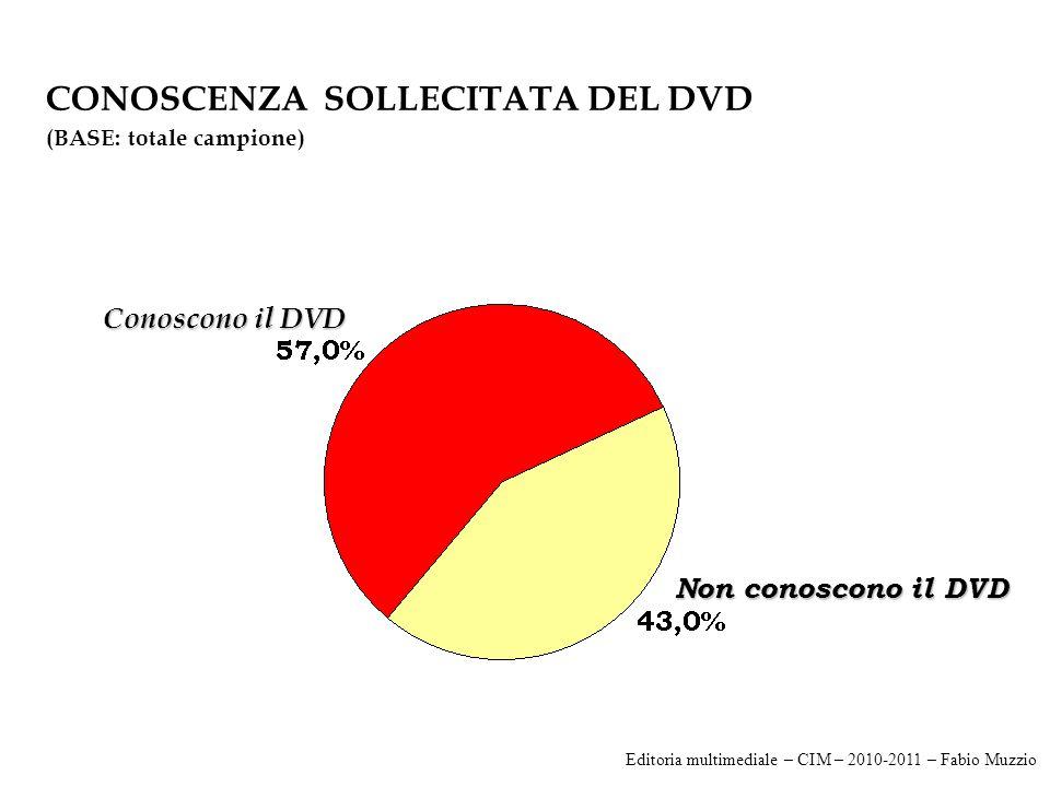 CONOSCENZA SOLLECITATA DEL DVD (BASE: totale campione) Conoscono il DVD Non conoscono il DVD Editoria multimediale – CIM – 2010-2011 – Fabio Muzzio