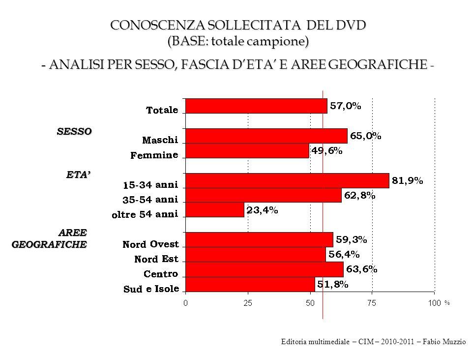 CONOSCENZA SOLLECITATA DEL DVD (BASE: totale campione) - ANALISI PER SESSO, FASCIA D'ETA' E AREE GEOGRAFICHE - SESSO ETA' AREE GEOGRAFICHE % Editoria multimediale – CIM – 2010-2011 – Fabio Muzzio
