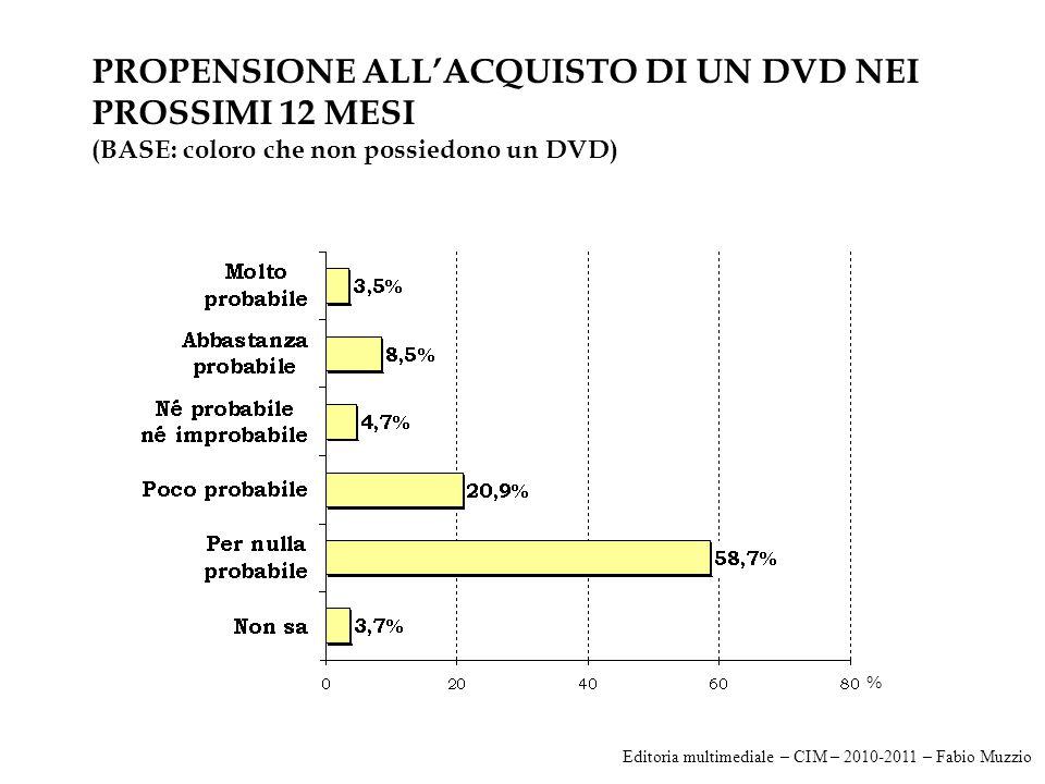 PROPENSIONE ALL'ACQUISTO DI UN DVD NEI PROSSIMI 12 MESI (BASE: coloro che non possiedono un DVD) % Editoria multimediale – CIM – 2010-2011 – Fabio Muzzio