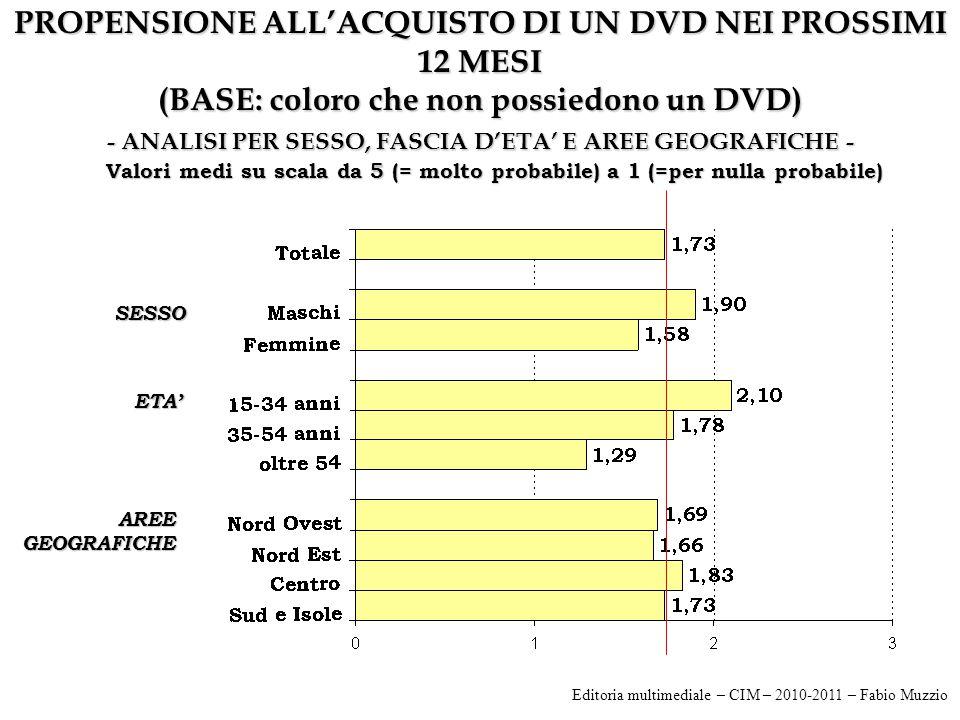 PROPENSIONE ALL'ACQUISTO DI UN DVD NEI PROSSIMI 12 MESI (BASE: coloro che non possiedono un DVD) - ANALISI PER SESSO, FASCIA D'ETA' E AREE GEOGRAFICHE - SESSO ETA' AREE GEOGRAFICHE Valori medi su scala da 5 (= molto probabile) a 1 (=per nulla probabile) Editoria multimediale – CIM – 2010-2011 – Fabio Muzzio