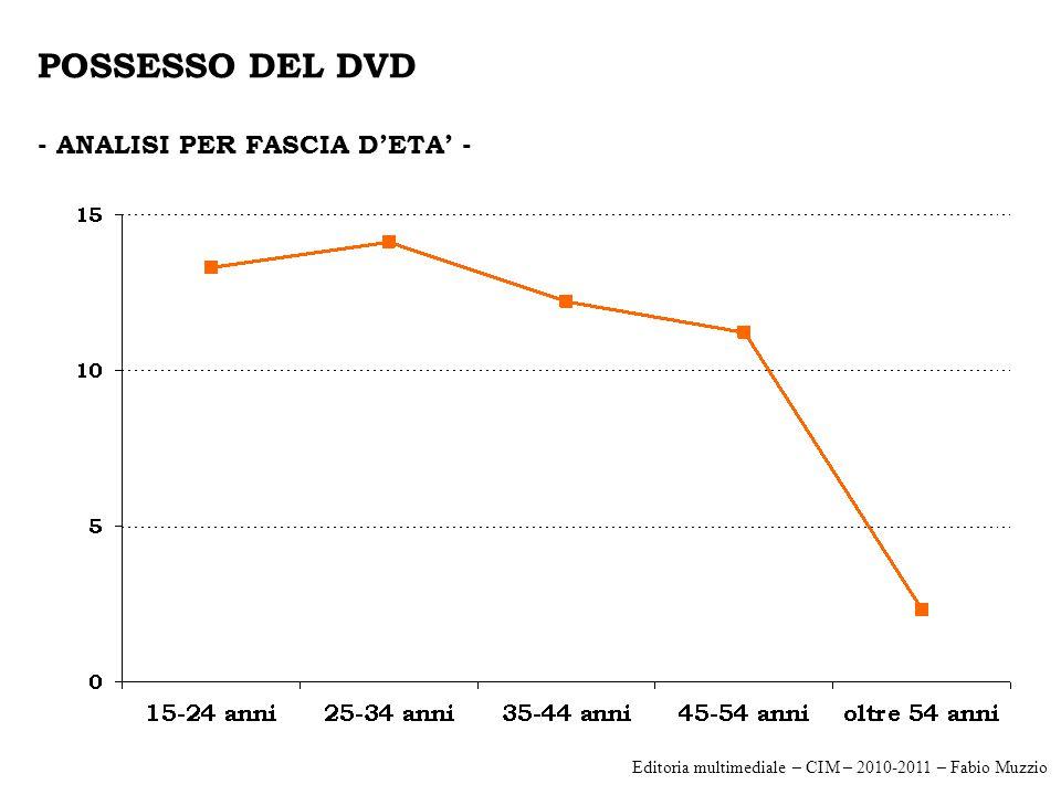 POSSESSO DEL DVD - ANALISI PER FASCIA D'ETA' - Editoria multimediale – CIM – 2010-2011 – Fabio Muzzio