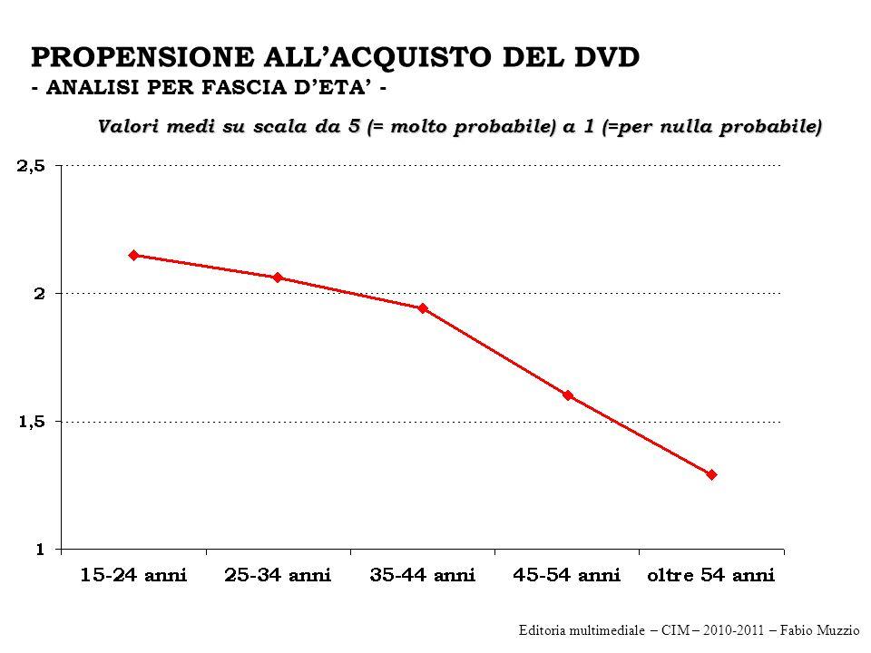 PROPENSIONE ALL'ACQUISTO DEL DVD - ANALISI PER FASCIA D'ETA' - Valori medi su scala da 5 (= molto probabile) a 1 (=per nulla probabile) Editoria multimediale – CIM – 2010-2011 – Fabio Muzzio
