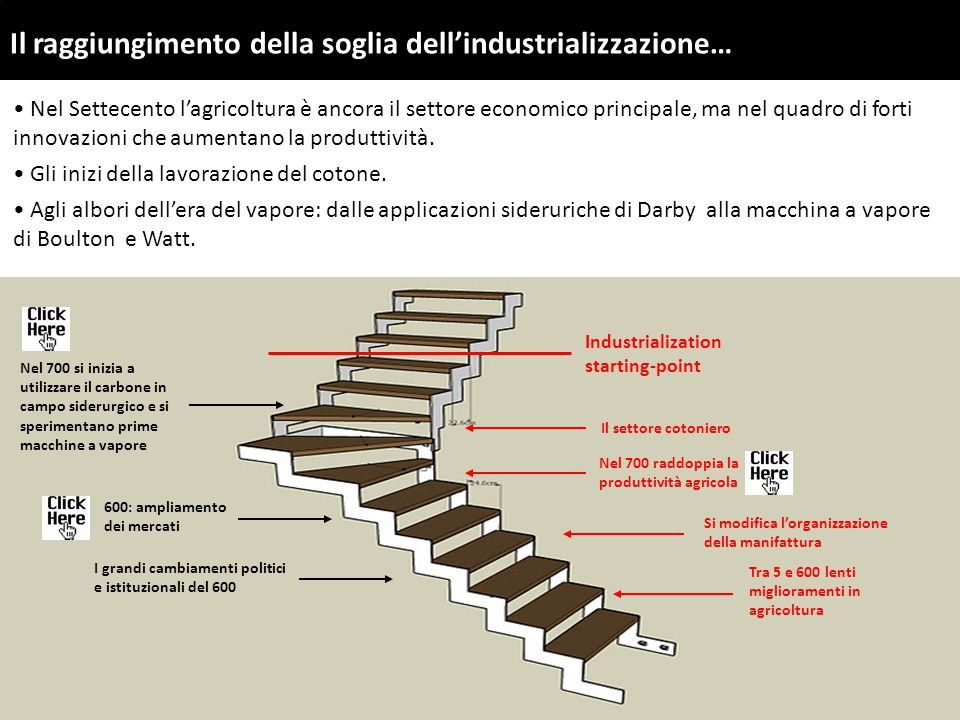 Il raggiungimento della soglia dell'industrializzazione… Industrialization starting-point Nel 700 raddoppia la produttività agricola Tra 5 e 600 lenti