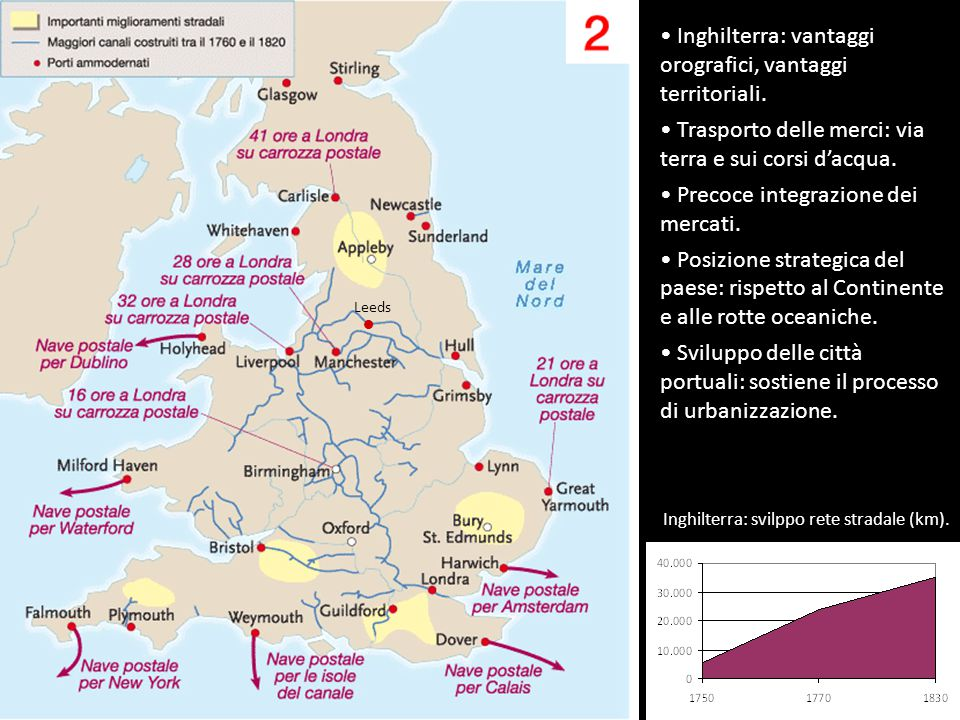 Sviluppo delle cinque principali città inglesi, 1600-1800. Tasso urbanizzazione fine '700: