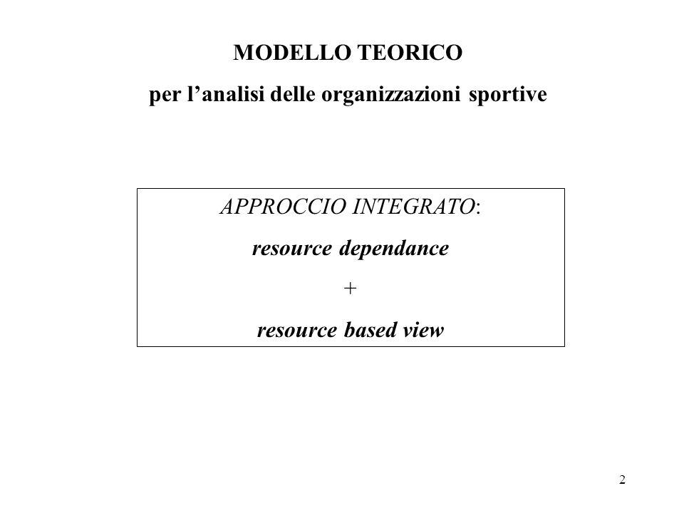 2 MODELLO TEORICO per l'analisi delle organizzazioni sportive APPROCCIO INTEGRATO: resource dependance + resource based view