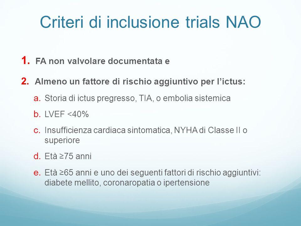 Criteri di inclusione trials NAO 1. FA non valvolare documentata e 2. Almeno un fattore di rischio aggiuntivo per l'ictus: a. Storia di ictus pregress