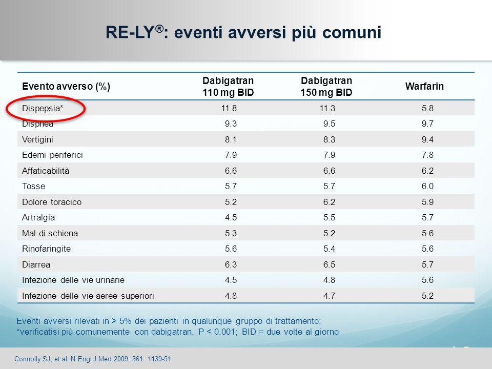 18 Evento avverso (%) Dabigatran 110 mg BID Dabigatran 150 mg BID Warfarin Dispepsia*11.811.35.8 Dispnea9.39.59.7 Vertigini8.18.39.4 Edemi periferici7
