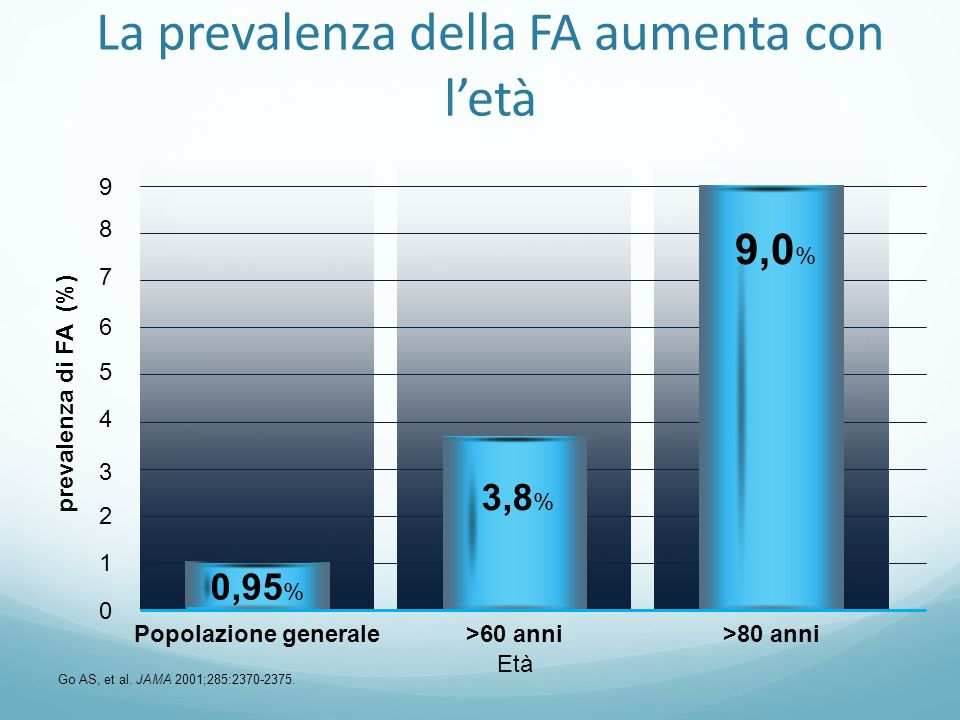 La prevalenza della FA aumenta con l'età Go AS, et al. JAMA 2001;285:2370-2375. prevalenza di FA (%) 9 8 7 6 5 4 3 2 1 0 Popolazione generale Età >60
