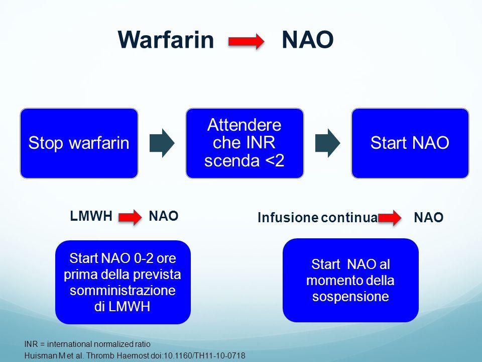 Stop warfarin Attendere che INR scenda <2 Start NAO INR = international normalized ratio Huisman M et al. Thromb Haemost doi:10.1160/TH11-10-0718 Warf