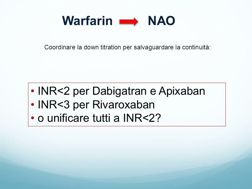 Warfarin NAO Coordinare la down titration per salvaguardare la continuità: INR<2 per Dabigatran e Apixaban INR<3 per Rivaroxaban o unificare tutti a I