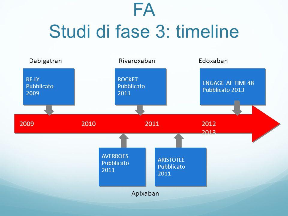 FA Studi di fase 3: timeline Rivaroxaban Edoxaban Apixaban RivaroxabanDabigatran 2009 201020112012 2013 AVERROES Pubblicato 2011 AVERROES Pubblicato 2