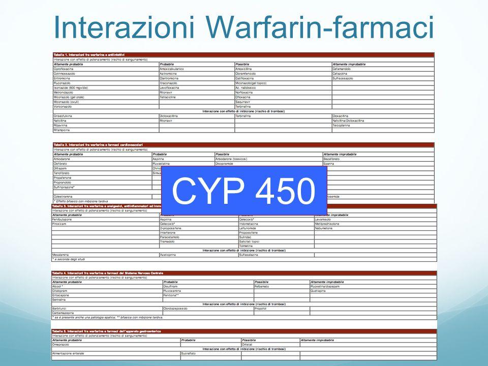 Interazioni Warfarin-farmaci CYP 450