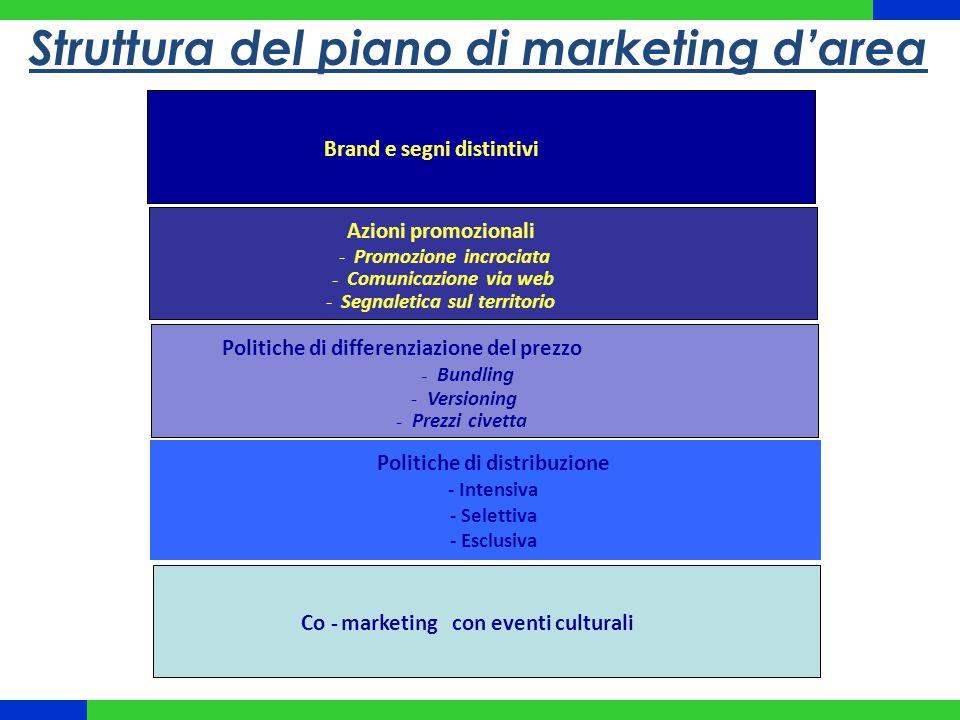 Struttura del piano di marketing d'area Politiche di distribuzione - Intensiva - Selettiva - Esclusiva Co-marketingcon eventi culturaliCo-marketingcon
