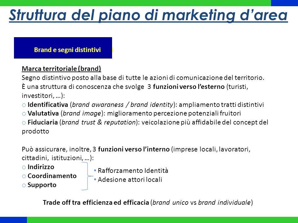 Struttura del piano di marketing d'area Brand e segni distintivi Marca territoriale (brand) Segno distintivo posto alla base di tutte le azioni di com