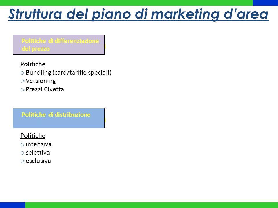 Struttura del piano di marketing d'area Brand e segni distintivi Politiche di differenziazione del prezzo Politiche o Bundling (card/tariffe speciali)