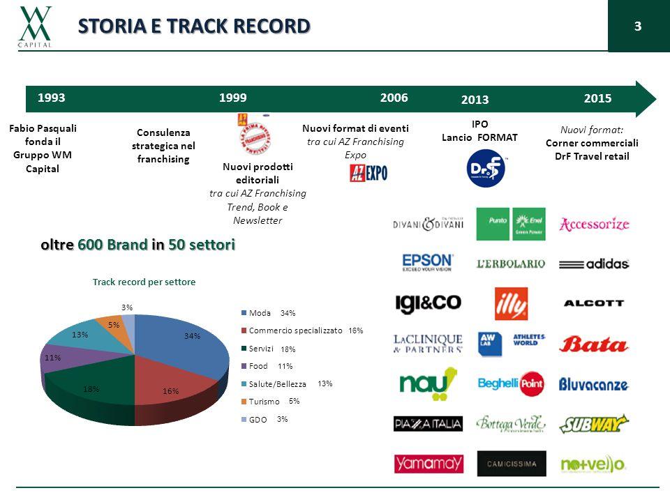 3 STORIA E TRACK RECORD Fabio Pasquali fonda il Gruppo WM Capital Consulenza strategica nel franchising 1993 Nuovi prodotti editoriali tra cui AZ Fran