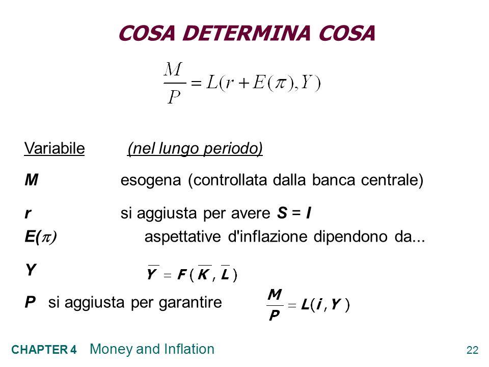 22 CHAPTER 4 Money and Inflation COSA DETERMINA COSA Variabile (nel lungo periodo) Mesogena (controllata dalla banca centrale) rsi aggiusta per avere S = I E(  aspettative d inflazione dipendono da...