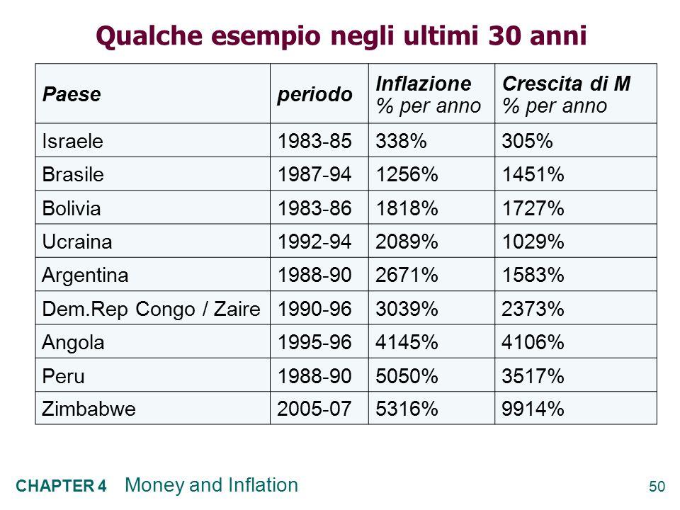 50 CHAPTER 4 Money and Inflation Qualche esempio negli ultimi 30 anni Paeseperiodo Inflazione % per anno Crescita di M % per anno Israele1983-85338%30