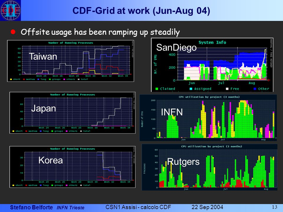 Stefano Belforte INFN Trieste 22 Sep 2004 CSN1 Assisi - calcolo CDF 13 CDF-Grid at work (Jun-Aug 04) Offsite usage has been ramping up steadily Japan Korea Rutgers INFN Taiwan SanDiego