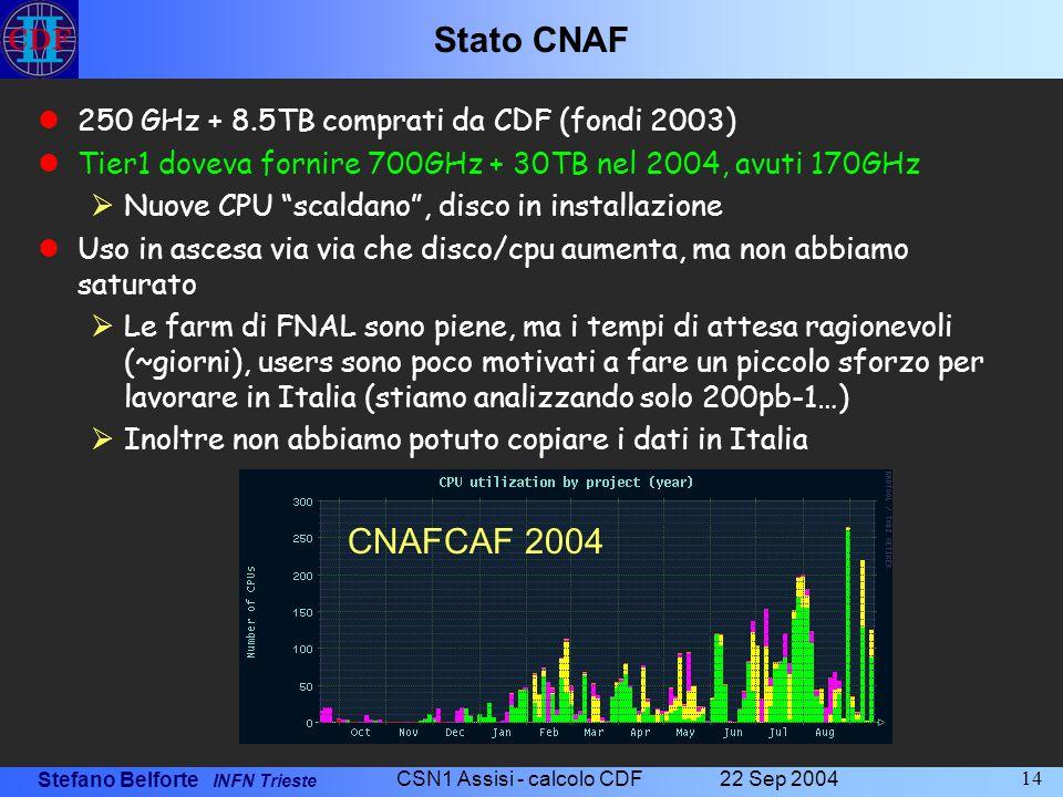 Stefano Belforte INFN Trieste 22 Sep 2004 CSN1 Assisi - calcolo CDF 14 Stato CNAF 250 GHz + 8.5TB comprati da CDF (fondi 2003) Tier1 doveva fornire 70