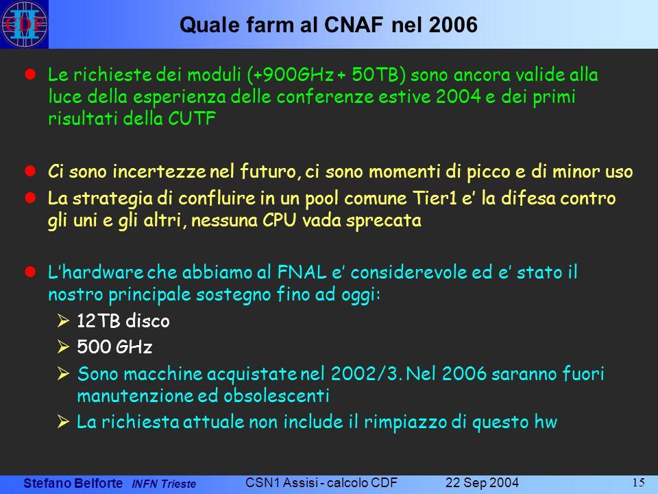 Stefano Belforte INFN Trieste 22 Sep 2004 CSN1 Assisi - calcolo CDF 15 Quale farm al CNAF nel 2006 Le richieste dei moduli (+900GHz + 50TB) sono ancor