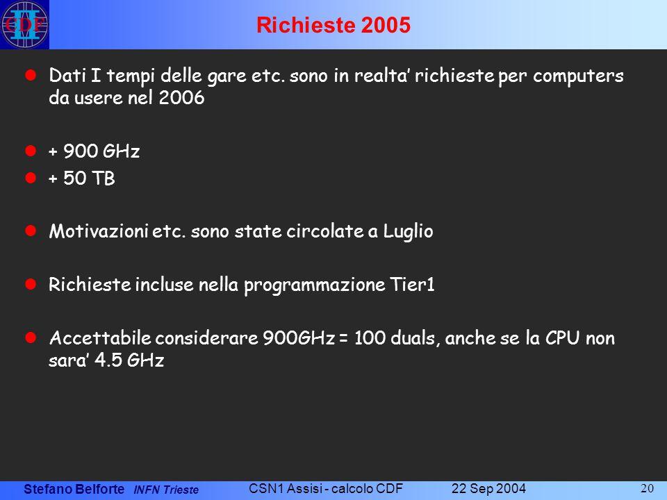 Stefano Belforte INFN Trieste 22 Sep 2004 CSN1 Assisi - calcolo CDF 20 Richieste 2005 Dati I tempi delle gare etc. sono in realta' richieste per compu