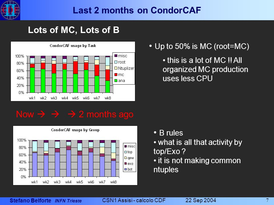 Stefano Belforte INFN Trieste 22 Sep 2004 CSN1 Assisi - calcolo CDF 8 Last 8 month of CAF (non Condor) 7K jobs use >1 sec/event  400 of them account for 40% of total cpu: 23K cpu-days.