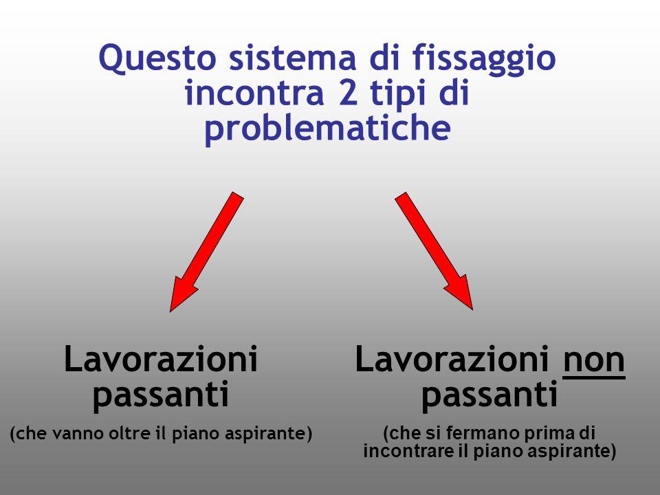 Questo sistema di fissaggio incontra 2 tipi di problematiche Lavorazioni non passanti (che si fermano prima di incontrare il piano aspirante) Lavorazi