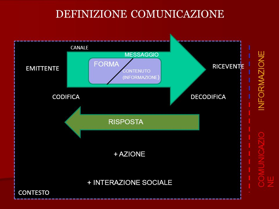 DEFINIZIONE COMUNICAZIONE EMITTENTE RICEVENTE CANALE CODIFICADECODIFICA MESSAGGIO CONTENUTO (INFORMAZIONE ) FORMA INFORMAZIONE RISPOSTA COMUNICAZIO NE