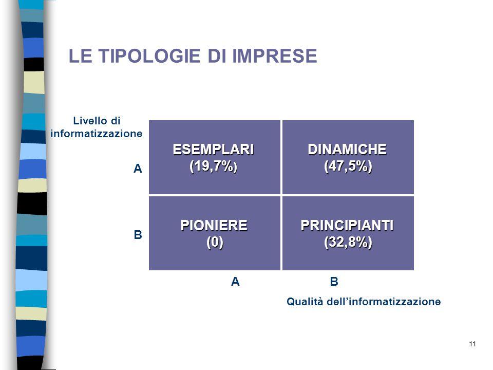 11 LE TIPOLOGIE DI IMPRESE PRINCIPIANTI(32,8%) DINAMICHE(47,5%)ESEMPLARI (19,7% ) PIONIERE(0) ABAB ABAB Livello di informatizzazione Qualità dell'info