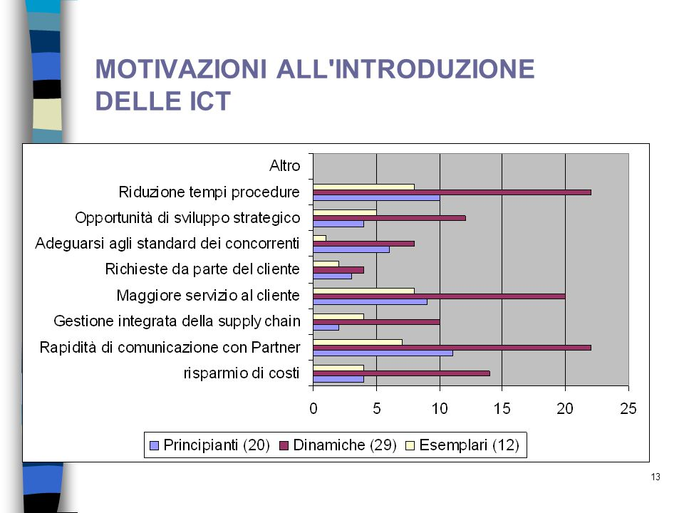 13 MOTIVAZIONI ALL'INTRODUZIONE DELLE ICT