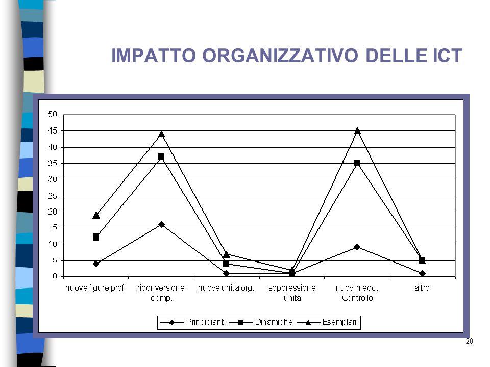 20 IMPATTO ORGANIZZATIVO DELLE ICT