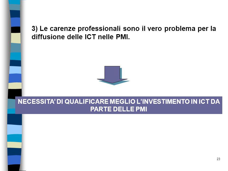 23 3) Le carenze professionali sono il vero problema per la diffusione delle ICT nelle PMI. NECESSITA' DI QUALIFICARE MEGLIO L'INVESTIMENTO IN ICT DA