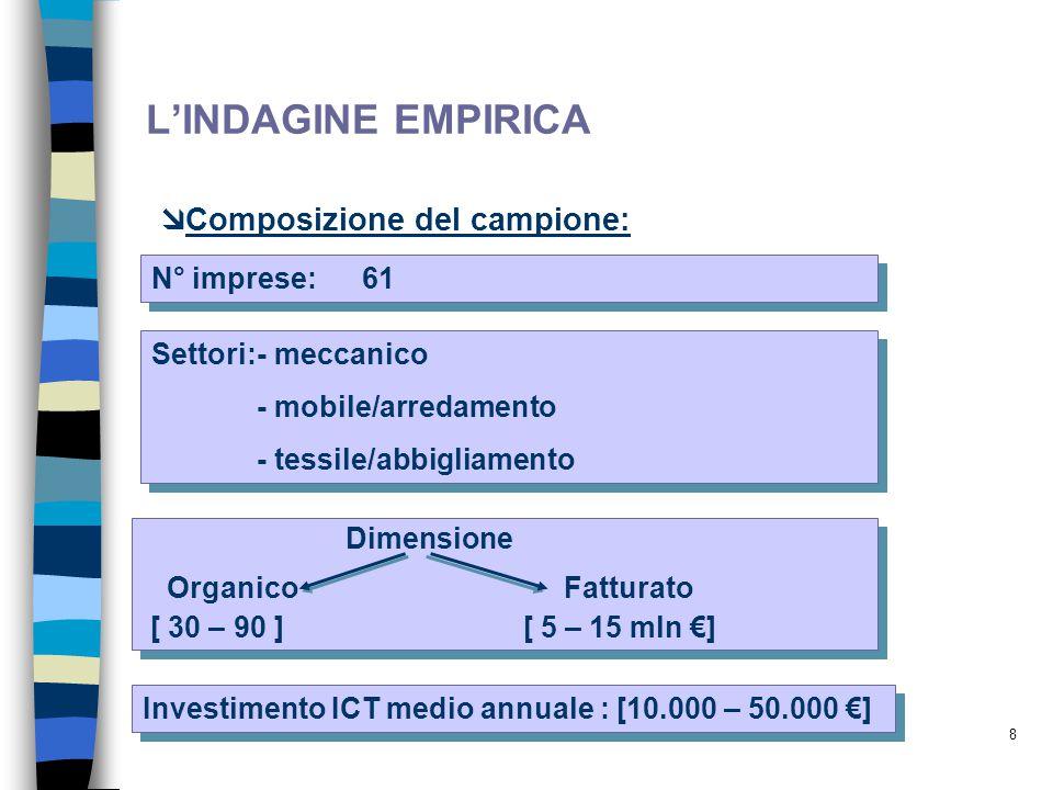 8 L'INDAGINE EMPIRICA  Composizione del campione: N° imprese: 61 Settori:- meccanico - mobile/arredamento - tessile/abbigliamento Settori:- meccanico - mobile/arredamento - tessile/abbigliamento Dimensione OrganicoFatturato [ 30 – 90 ] [ 5 – 15 mln €] Dimensione OrganicoFatturato [ 30 – 90 ] [ 5 – 15 mln €] Investimento ICT medio annuale : [10.000 – 50.000 €]