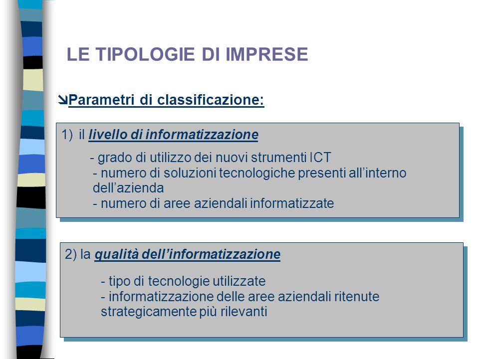 9 LE TIPOLOGIE DI IMPRESE  Parametri di classificazione: 1)il livello di informatizzazione 2) la qualità dell'informatizzazione - grado di utilizzo d