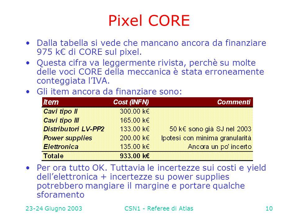 23-24 Giugno 2003CSN1 - Referee di Atlas10 Pixel CORE Dalla tabella si vede che mancano ancora da finanziare 975 k€ di CORE sul pixel. Questa cifra va