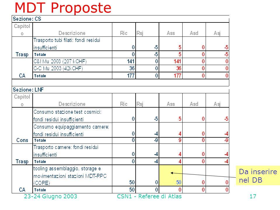 23-24 Giugno 2003CSN1 - Referee di Atlas17 MDT Proposte Da inserire nel DB