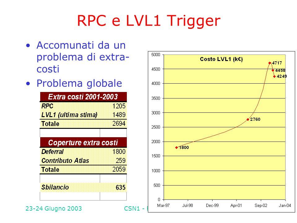 23-24 Giugno 2003CSN1 - Referee di Atlas20 RPC e LVL1 Trigger Accomunati da un problema di extra- costi Problema globale