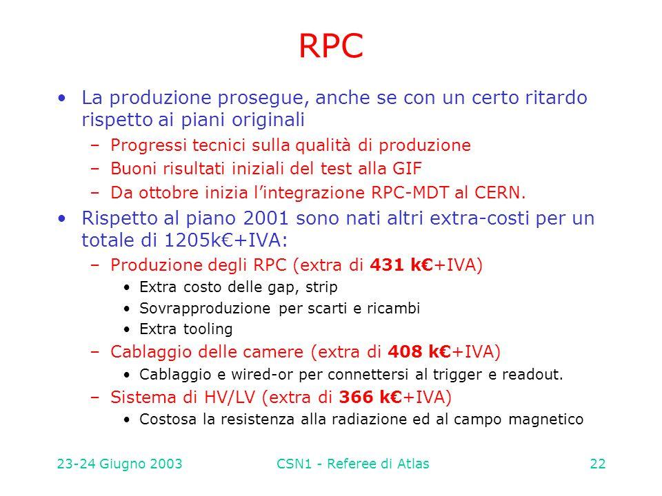 23-24 Giugno 2003CSN1 - Referee di Atlas22 RPC La produzione prosegue, anche se con un certo ritardo rispetto ai piani originali –Progressi tecnici su