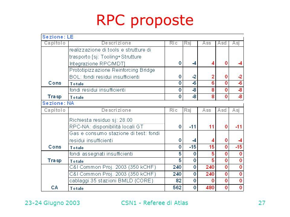23-24 Giugno 2003CSN1 - Referee di Atlas27 RPC proposte