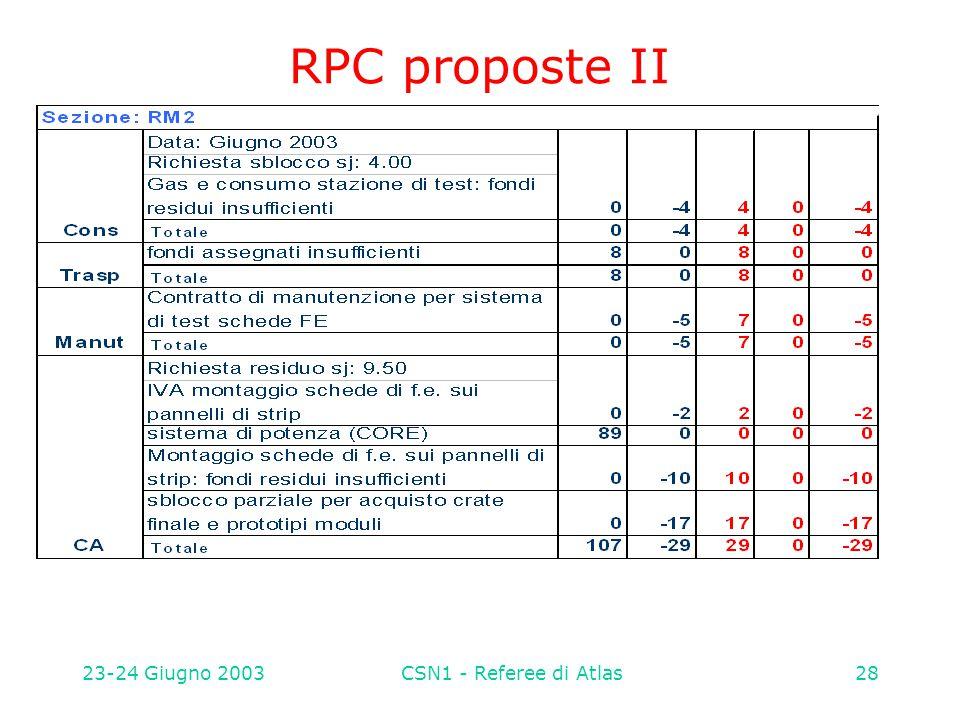 23-24 Giugno 2003CSN1 - Referee di Atlas28 RPC proposte II