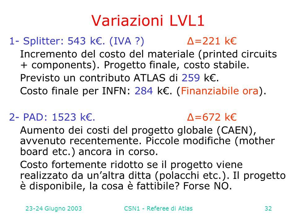 23-24 Giugno 2003CSN1 - Referee di Atlas32 Variazioni LVL1 1- Splitter: 543 k€. (IVA ?)Δ=221 k€ Incremento del costo del materiale (printed circuits +