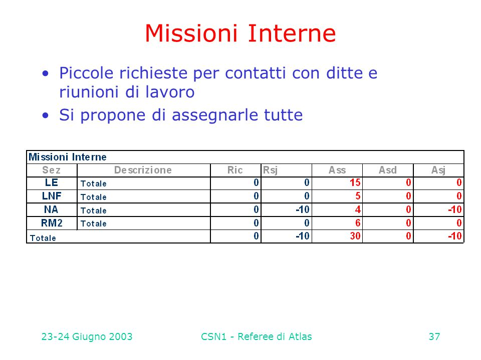 23-24 Giugno 2003CSN1 - Referee di Atlas37 Missioni Interne Piccole richieste per contatti con ditte e riunioni di lavoro Si propone di assegnarle tutte